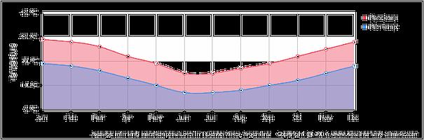 average-temperature-argentina-buenos-aires